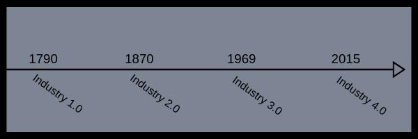 Industry timeline